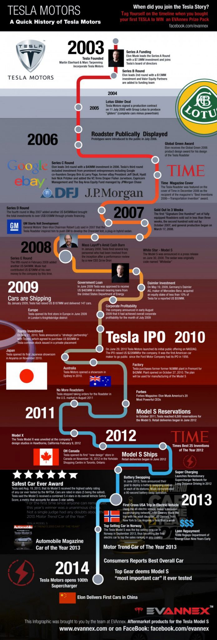 A Quick History of Tesla Motors - Infographic