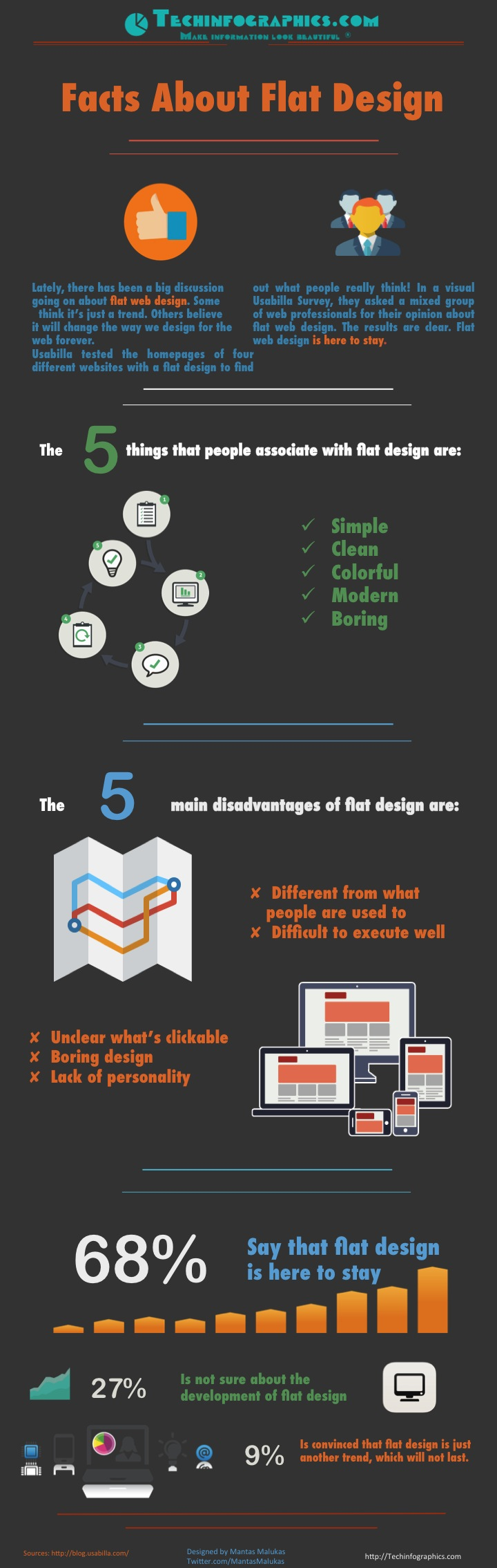 Flat Infographic – Facts About Flat Design - Infographic