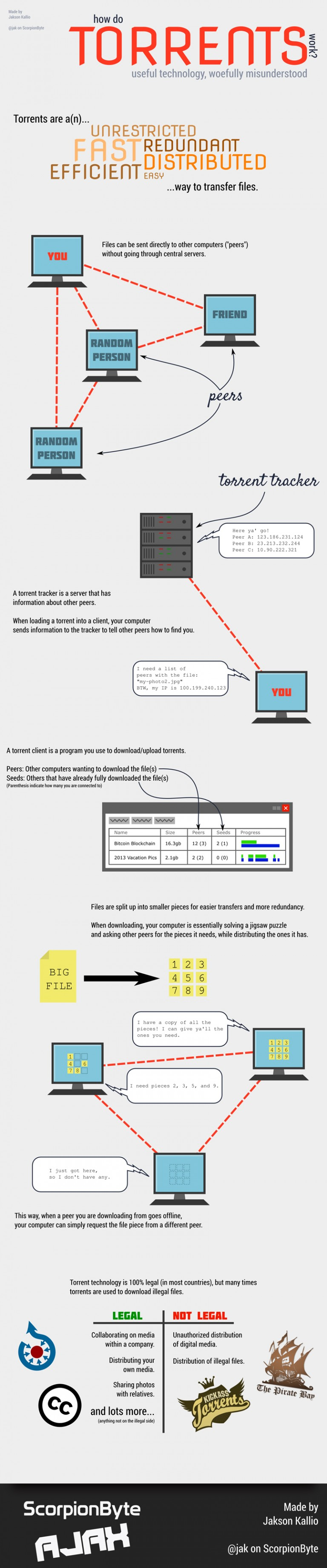 How Do Torrents Work - Infographic