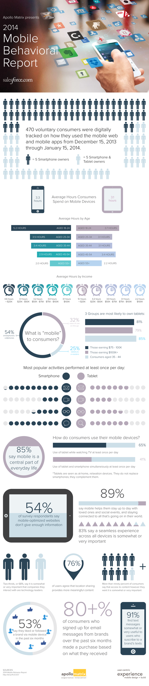 Mobile Behavioral Report - Infographic
