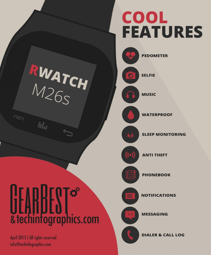 RWATCH M26s Smart Watch Review - Infographic