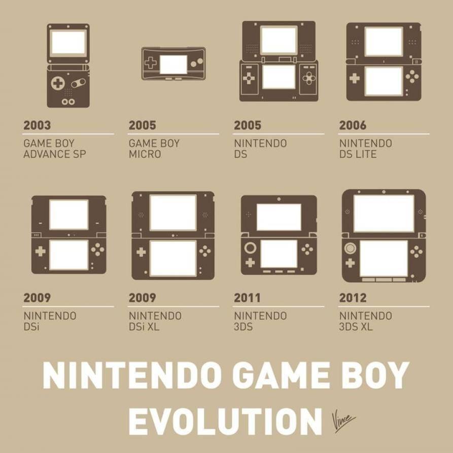 The Evolution Of Nintendo Game Boy