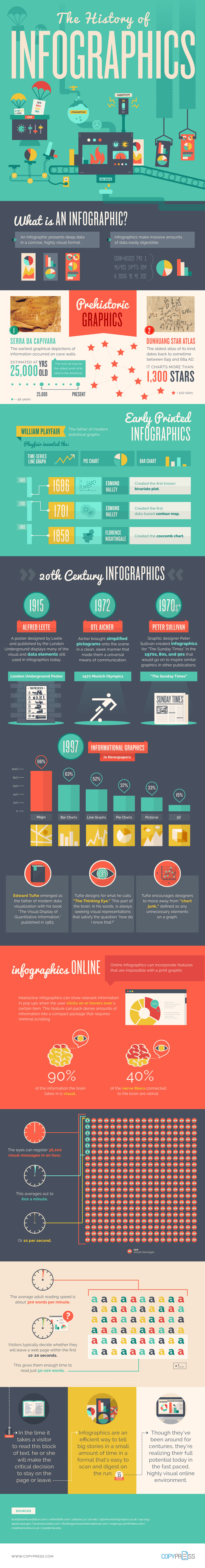 The history of infographics - Infographic