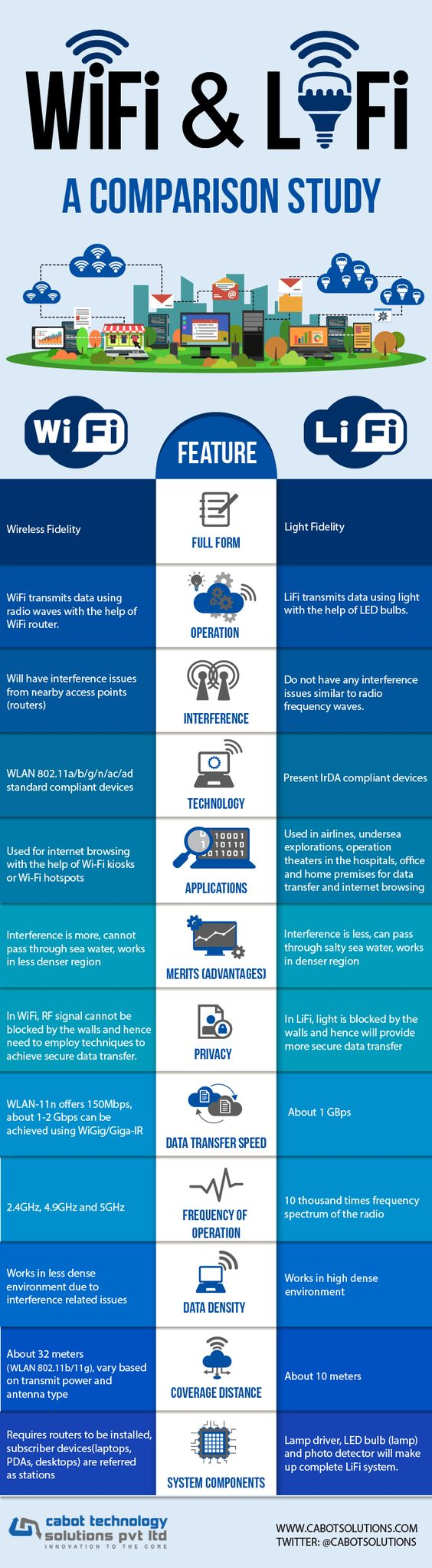 WiFi VS LiFi Technology hidden advantages - Infographic