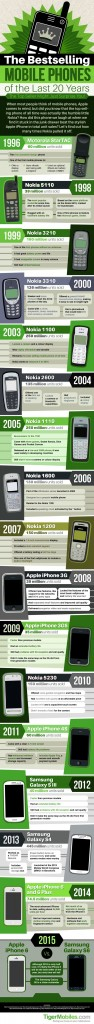 Best Selling Mobile Phones in Last 20 Years - Infographic