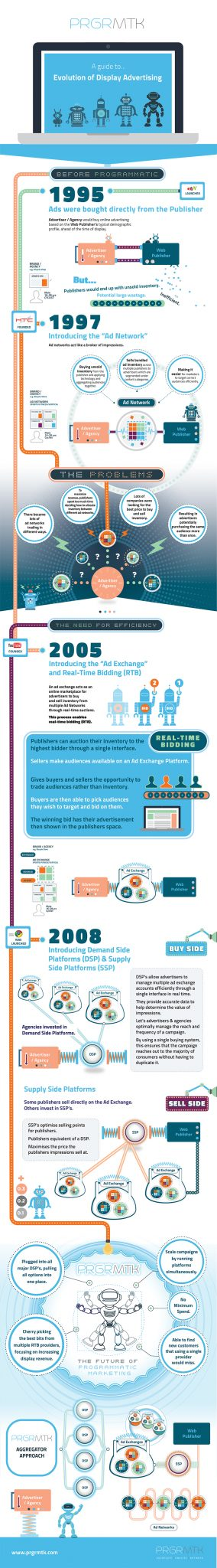 Display advertising 101 – the past, present and future - Infographic