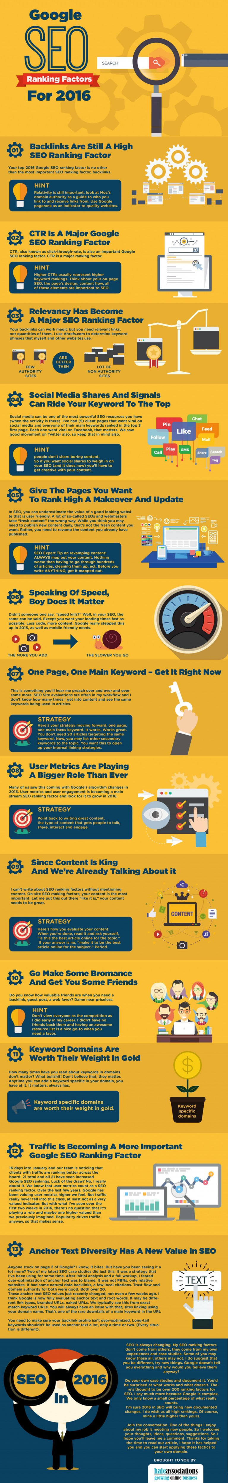 Google SEO Ranking Factors For - Infographic