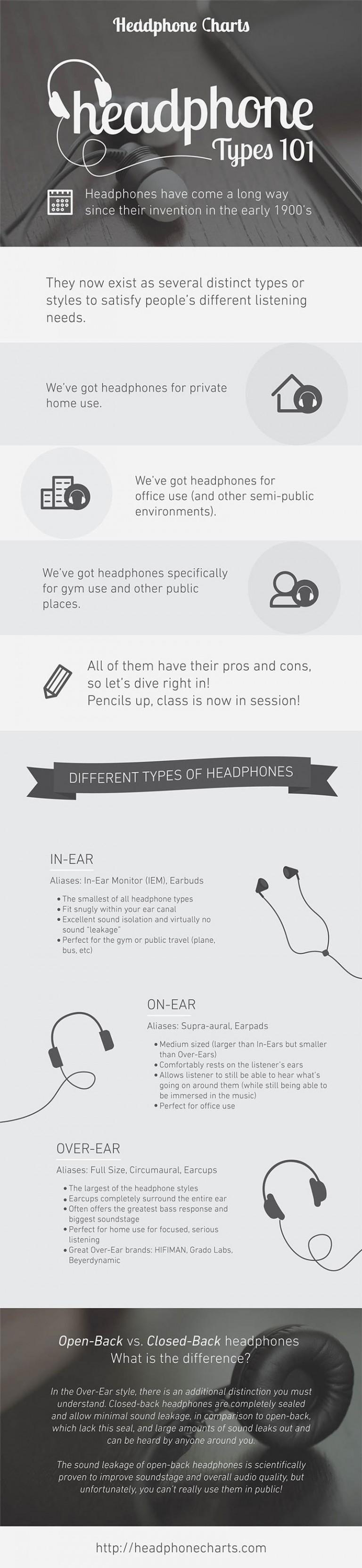 Headphone Types 101 - Infographic
