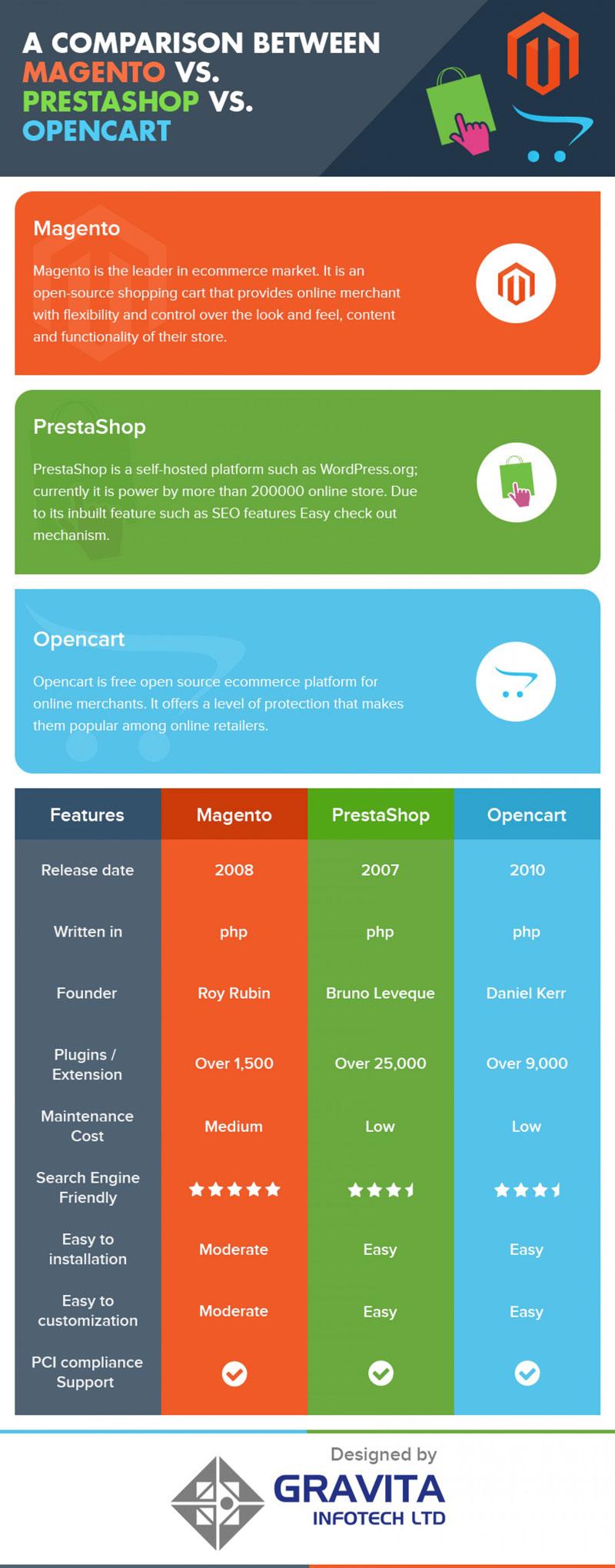 E-commerce Systems: Magento vs Prestashop vs Opencart - Infographic
