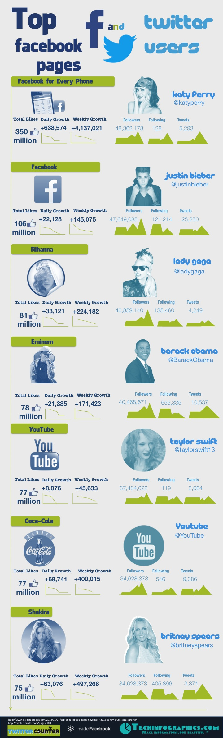 Most Popular Facebook Pages and Twitter Accounts - Infographic
