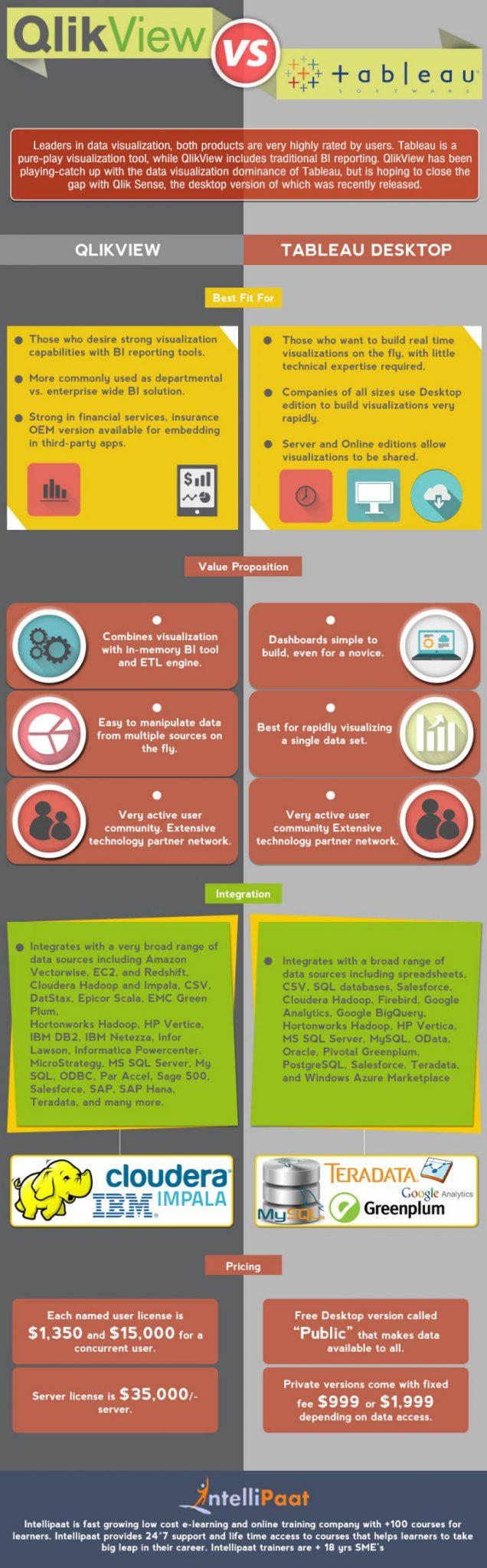 Qlikview vs Tableau - Infographic