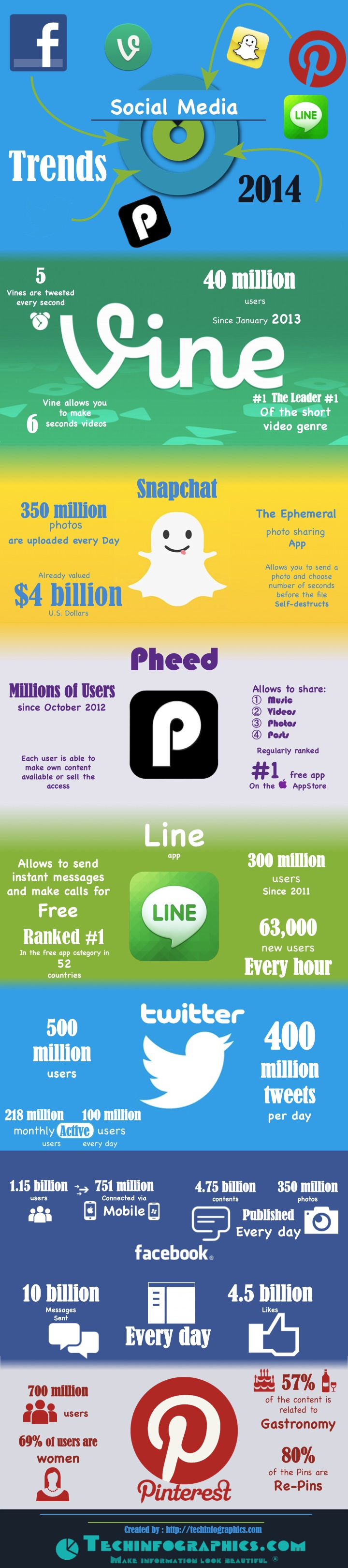 Social Media – Trends and Statistics - Infographic