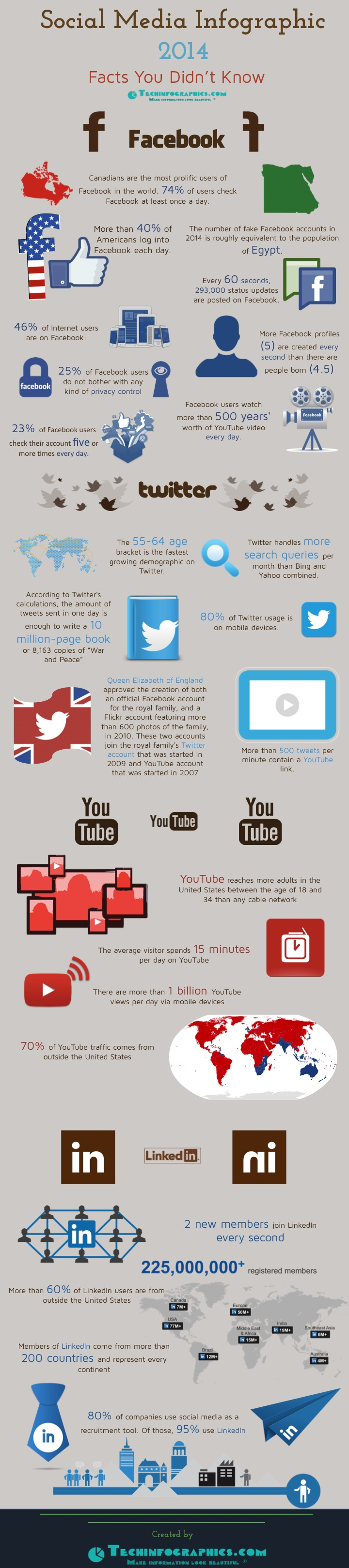 Social Media - Facts You Didn't Know - Infographic