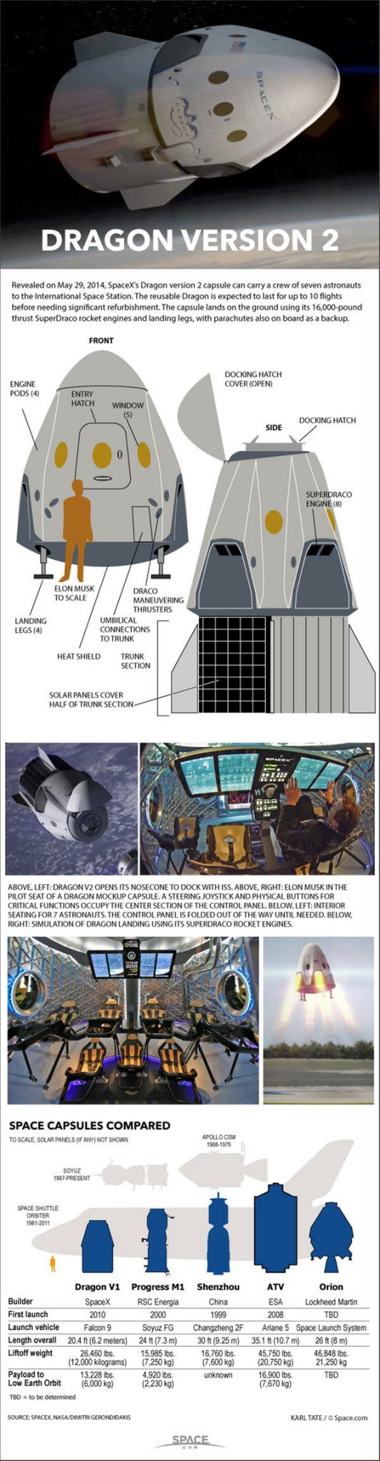SpaceX Dragon Version 2 Capsule - How it Works - Infographic