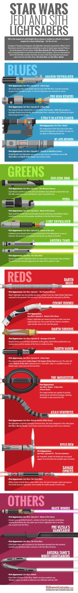 Star Wars Jedi & Sith Lightsabers - Infographic