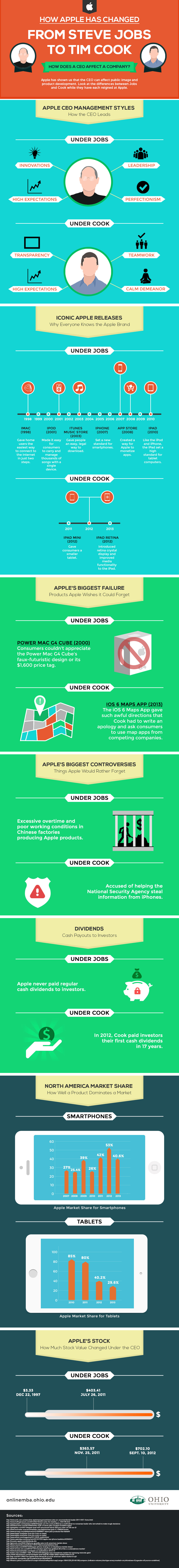 Steve Jobs vs Tim Cook - Infographic