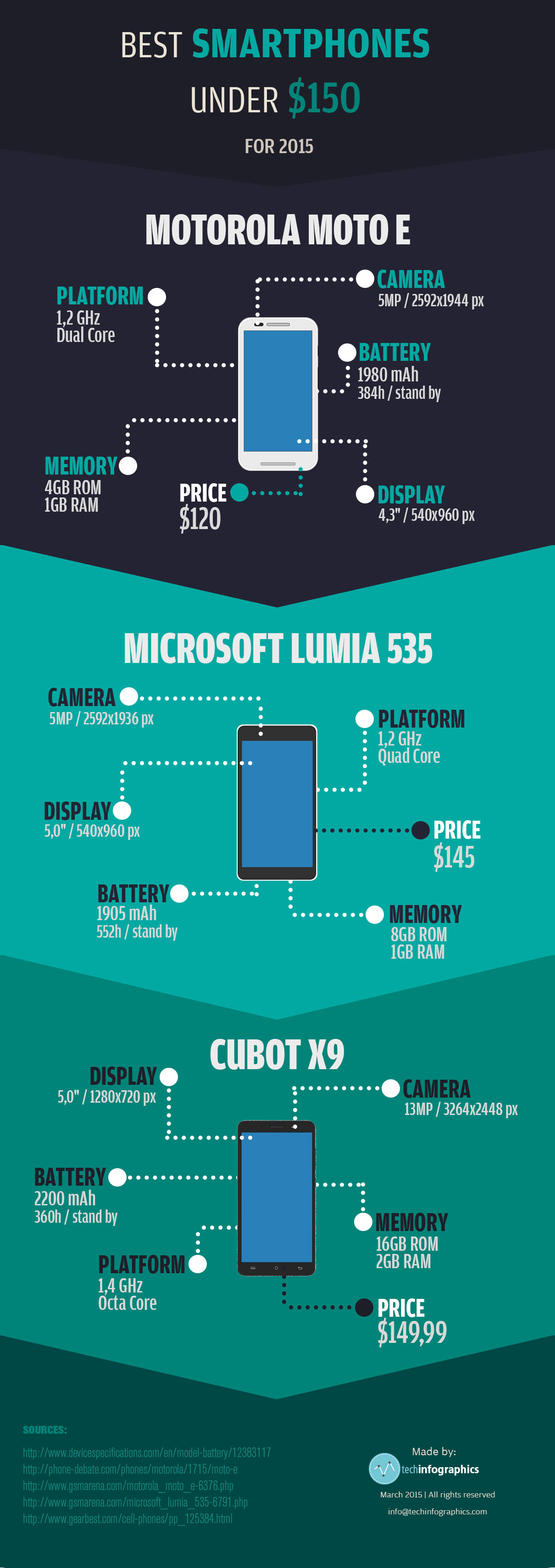 The Best Smartphones Under $150 - Infographic