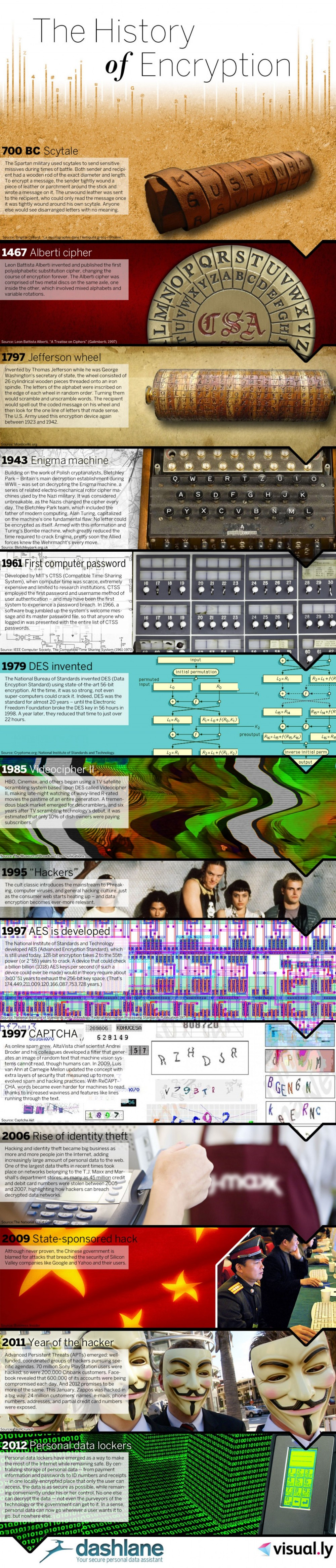 The History of Encryption - Infographic