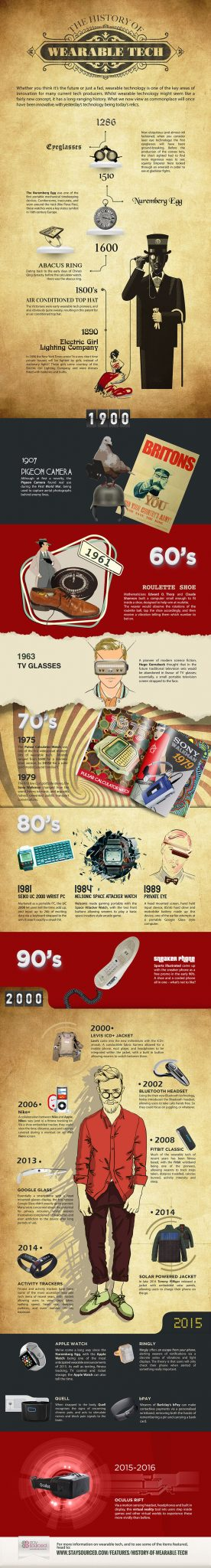 The History of Wearable Technology - Infographic