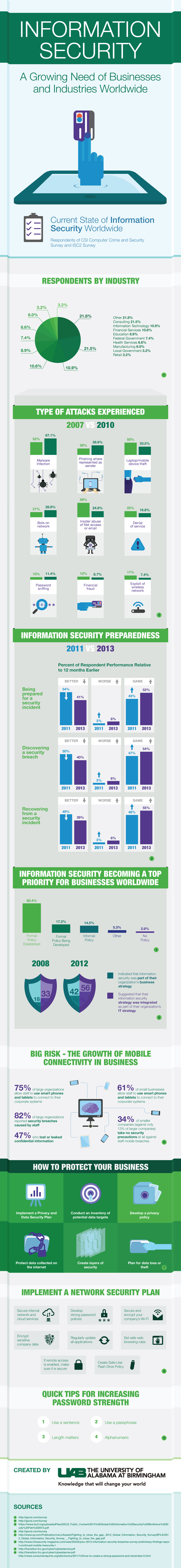 The importance of information security - Infographic