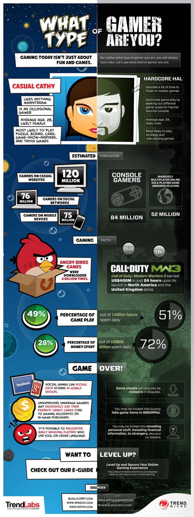 What Type Of Gamer Are You - Infographic