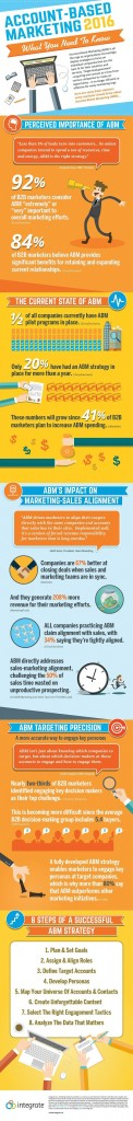 What You Need to Know About Account Based Marketing - Infographic