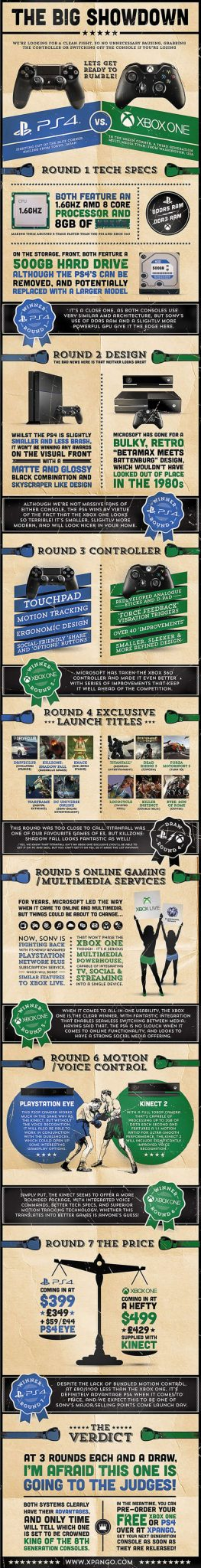 Xbox One vs PlayStation 4 - Infographic