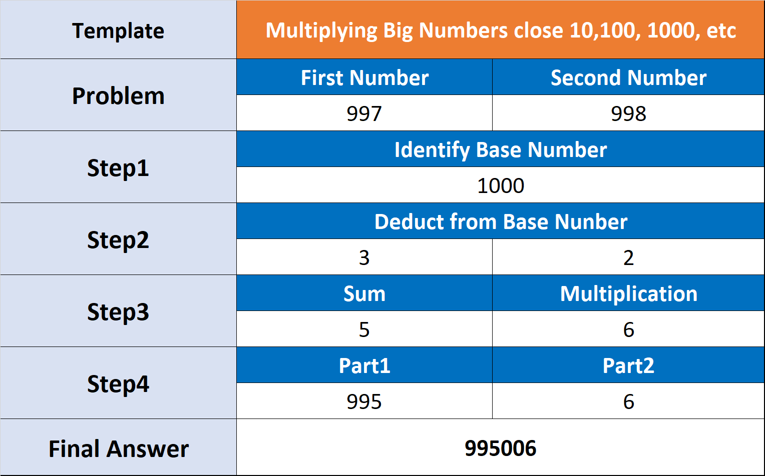 Example How to Multiply Big Numbers close 10,100, 1000