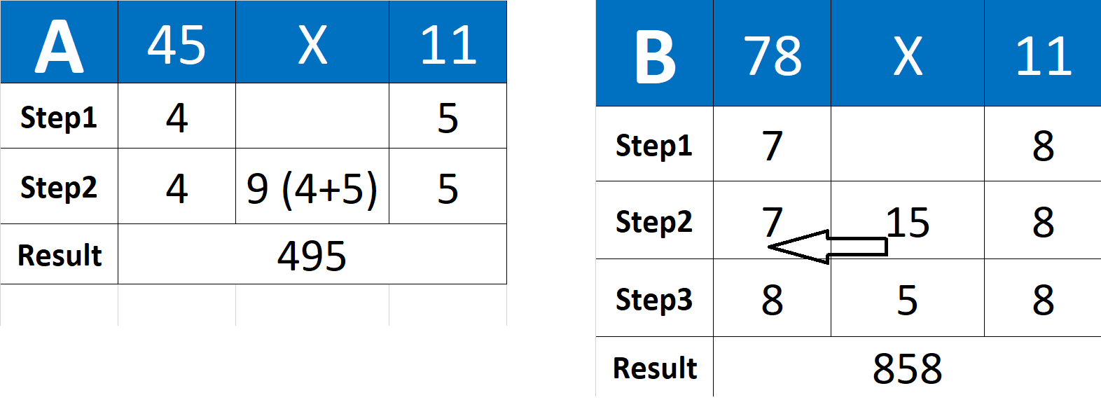 Multiply 2 Digit number with 11