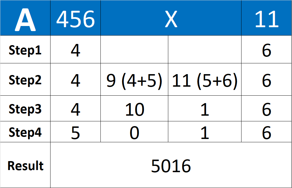 Multiply 3 Digit number with 11